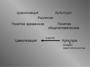 Цивилизация Культура обладает самостоятельностью в русле Цивилизация Культур