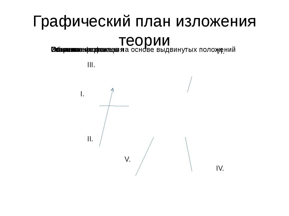 III. VI. I. II. IV. V. Графический план изложения теории