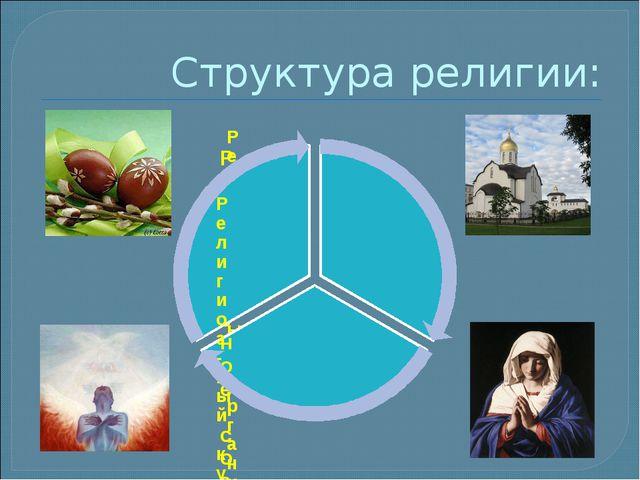 Структура религии: