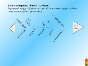 """V. Жинақтау """"Пирамида"""" әдісі. Пирамида да берілген тірек сызба арқылы өзіне ұ"""