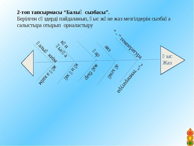 """V. Жинақтау """"Пирамида"""" әдісі. Пирамида да берілген тірек сызба арқылы өзіне ұ..."""