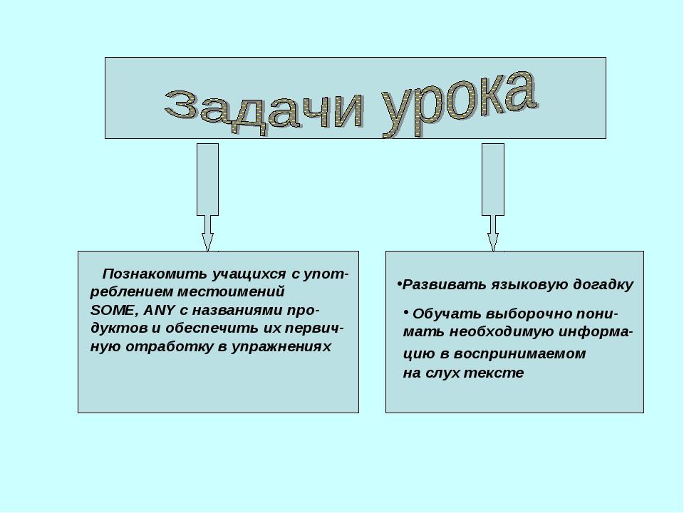 Познакомить учащихся с упот- реблением местоимений SOME, ANY c названиями пр...