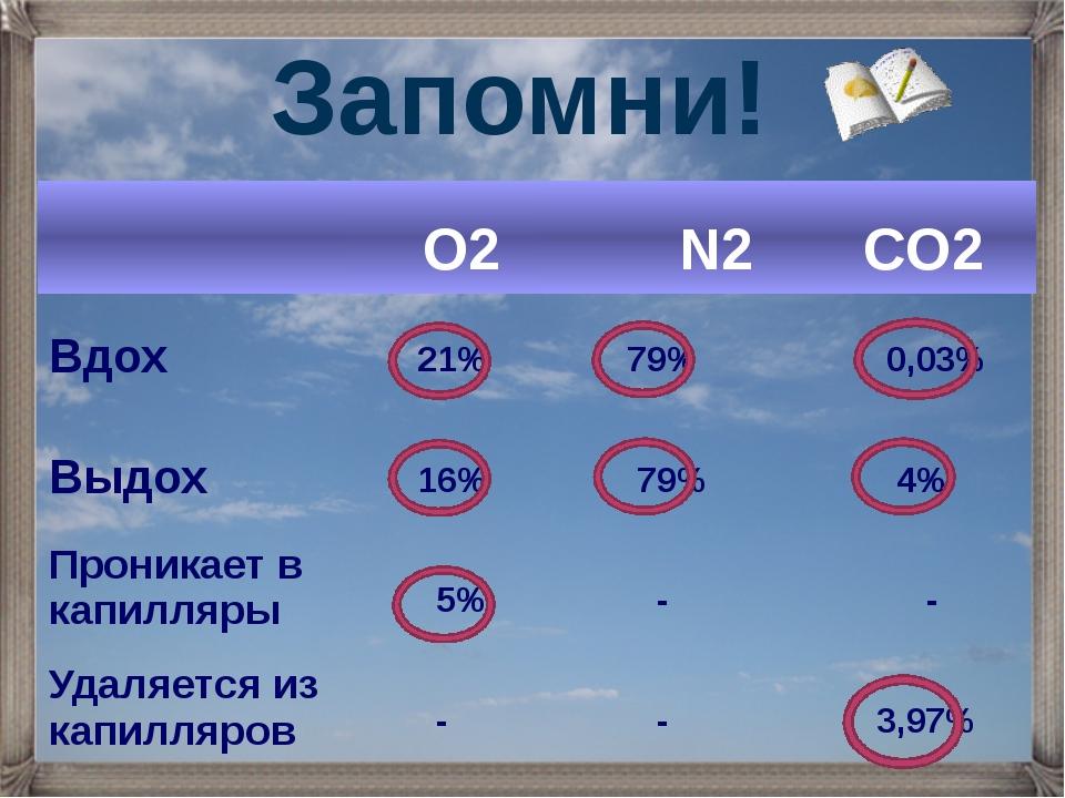 Запомни! О2 N2 CO2 Вдох 21% 79% 0,03% Выдох 16% 79% 4% Проникаетв капилляры 5...
