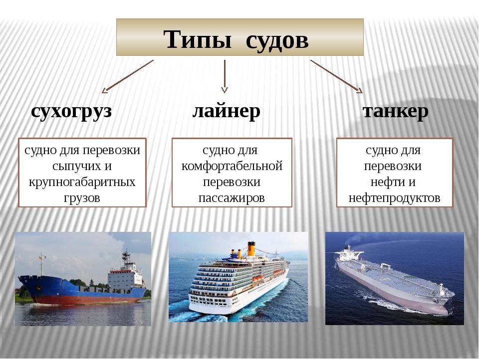 Типы судов сухогруз лайнер танкер судно для перевозки сыпучих и крупногабарит...