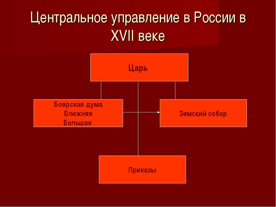 Центральное управление в России в XVII веке Царь Боярская дума Ближняя Больша...