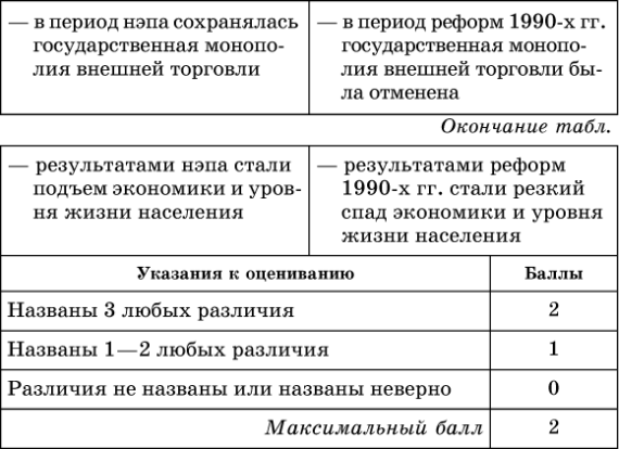 реформы петра 1 таблица 10 класс сахаров