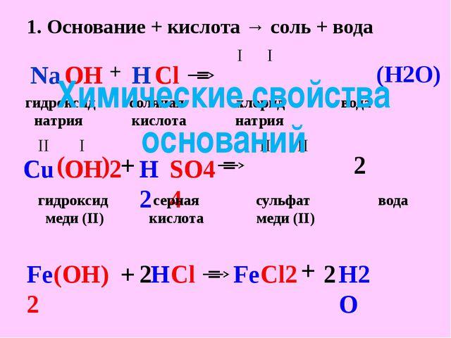 1. Основание + кислота → соль + вода Na Na OH OH + + Сl Сl Н Н I I (Н2О) = ги...