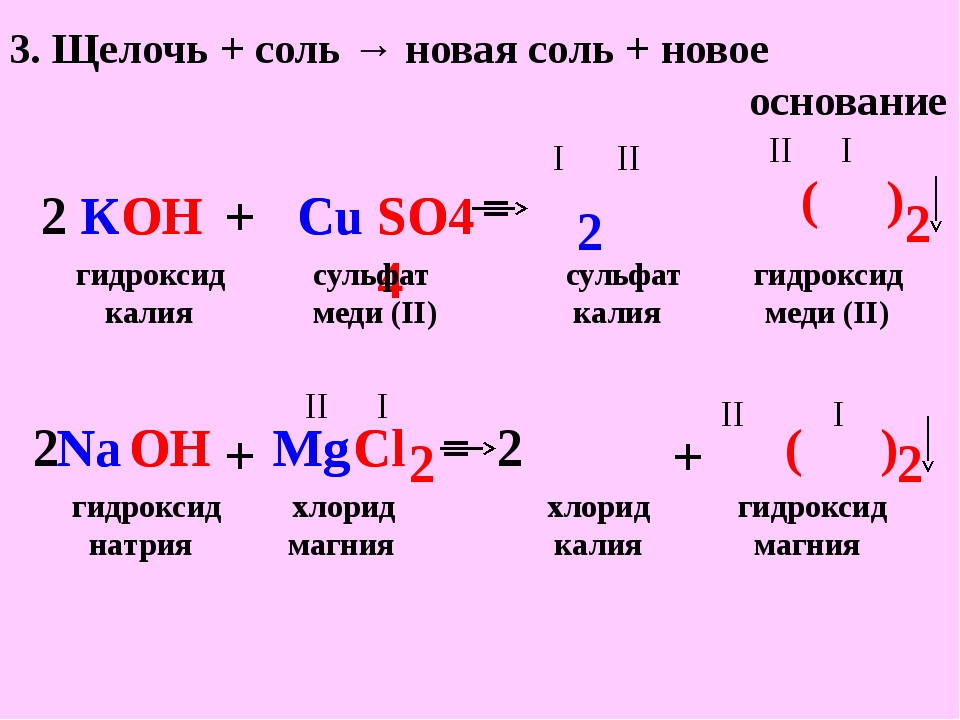 3. Щелочь + соль → новая соль + новое основание Cu OH К К OH + + Cu SO4 SO4 2...