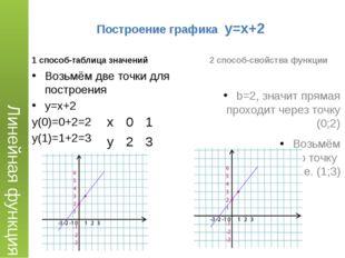 Построение графика y=x+2 1 способ-таблица значений 2 способ-свойства функции