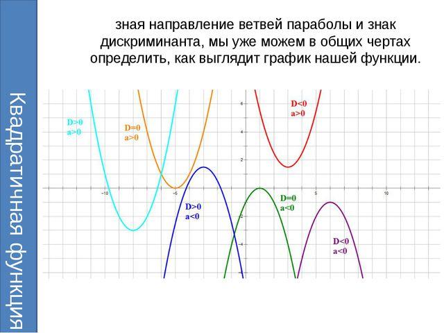 зная направление ветвей параболы и знак дискриминанта, мы уже можем в общих ч...