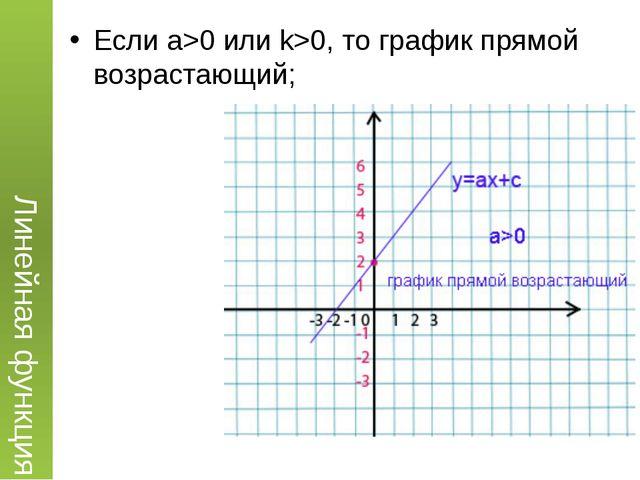 Если a>0 или k>0, то график прямой возрастающий; Линейная функция