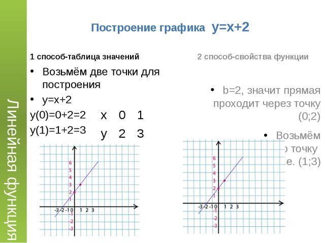Построение графика y=x+2 1 способ-таблица значений 2 способ-свойства функции...