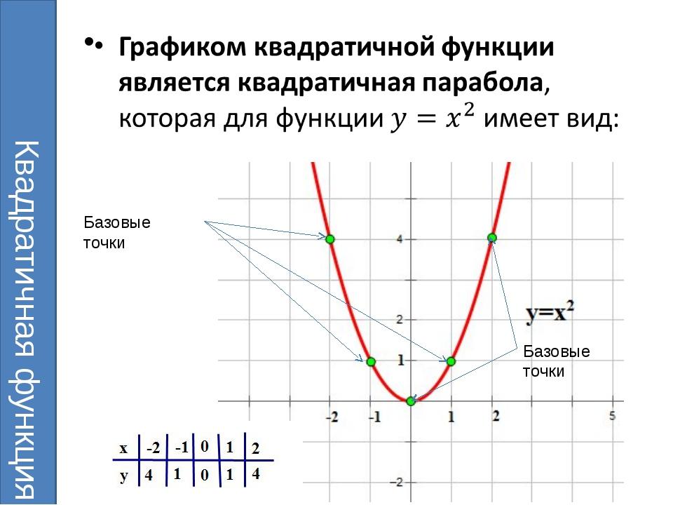 Квадратичная функция Базовые точки Базовые точки
