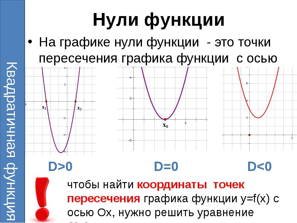 Нули функции На графике нули функции- это точки пересечения графика функции...