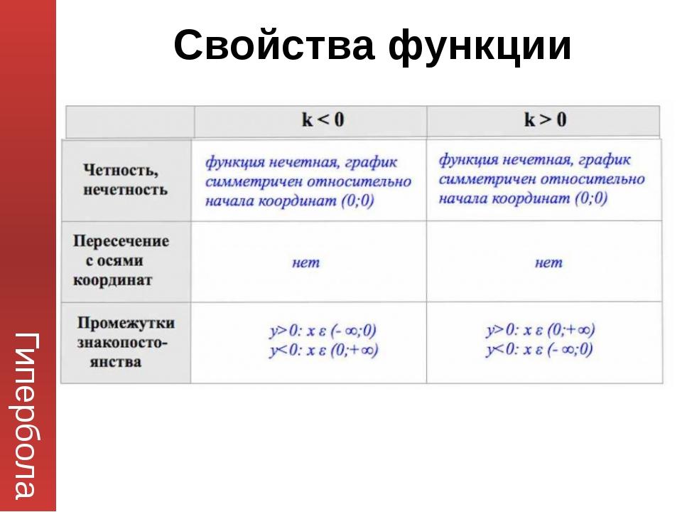 Гипербола Свойства функции