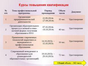Курсы повышения квалификации Общий объем – 163 часа № п/п Тема профессиональн