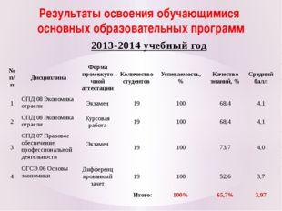 Результаты освоения обучающимися основных образовательных программ 2013-2014