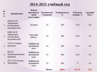 2014-2015 учебный год № п/п Дисциплина Форма промежуточной аттестации Количес