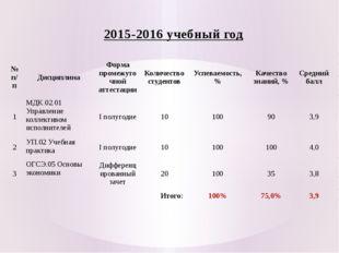 2015-2016 учебный год № п/п Дисциплина Форма промежуточной аттестации Количес