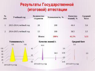 Результаты Государственной (итоговой) аттестации № п/п Учебный год Количество