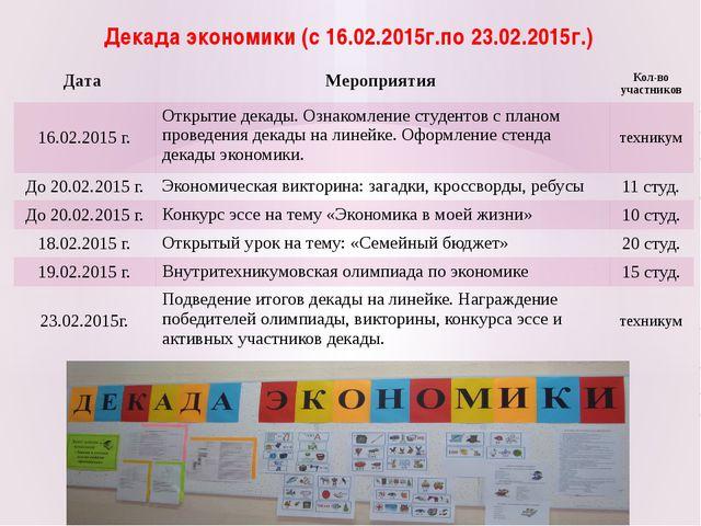 Декада экономики (с 16.02.2015г.по 23.02.2015г.) Дата Мероприятия Кол-во учас...