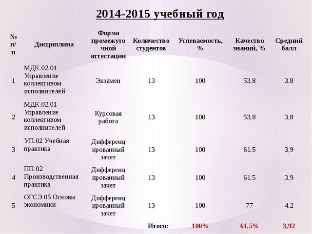 2014-2015 учебный год № п/п Дисциплина Форма промежуточной аттестации Количес...