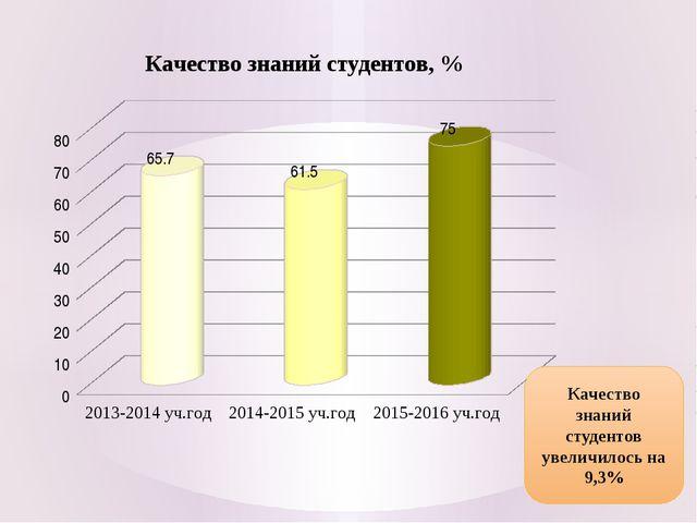 Качество знаний студентов увеличилось на 9,3%