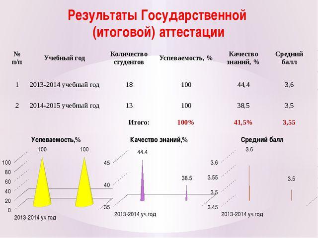 Результаты Государственной (итоговой) аттестации № п/п Учебный год Количество...