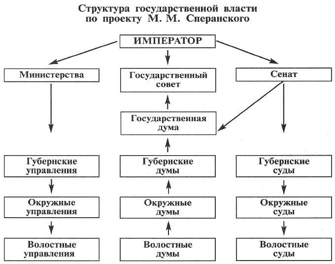 Контрольный тест по теме россия в 16 веке 10 класс сахаров буганина история россии до конца 17 века