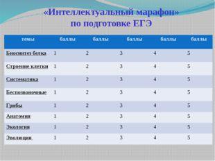 «Интеллектуальный марафон» по подготовке ЕГЭ темы баллы баллы баллы баллы бал