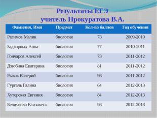 Результаты ЕГЭ учитель Прокуратова В.А. Фамилия,Имя Предмет Кол-во баллов Год