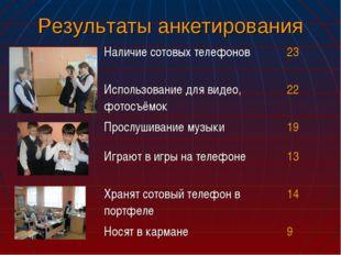 Результаты анкетирования Наличие сотовых телефонов23 Использование для видео