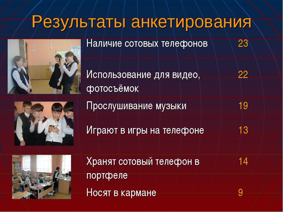 Результаты анкетирования Наличие сотовых телефонов23 Использование для видео...