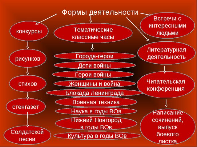 Формы деятельности стенгазет стихов рисунков конкурсы Солдатской песни Встреч...