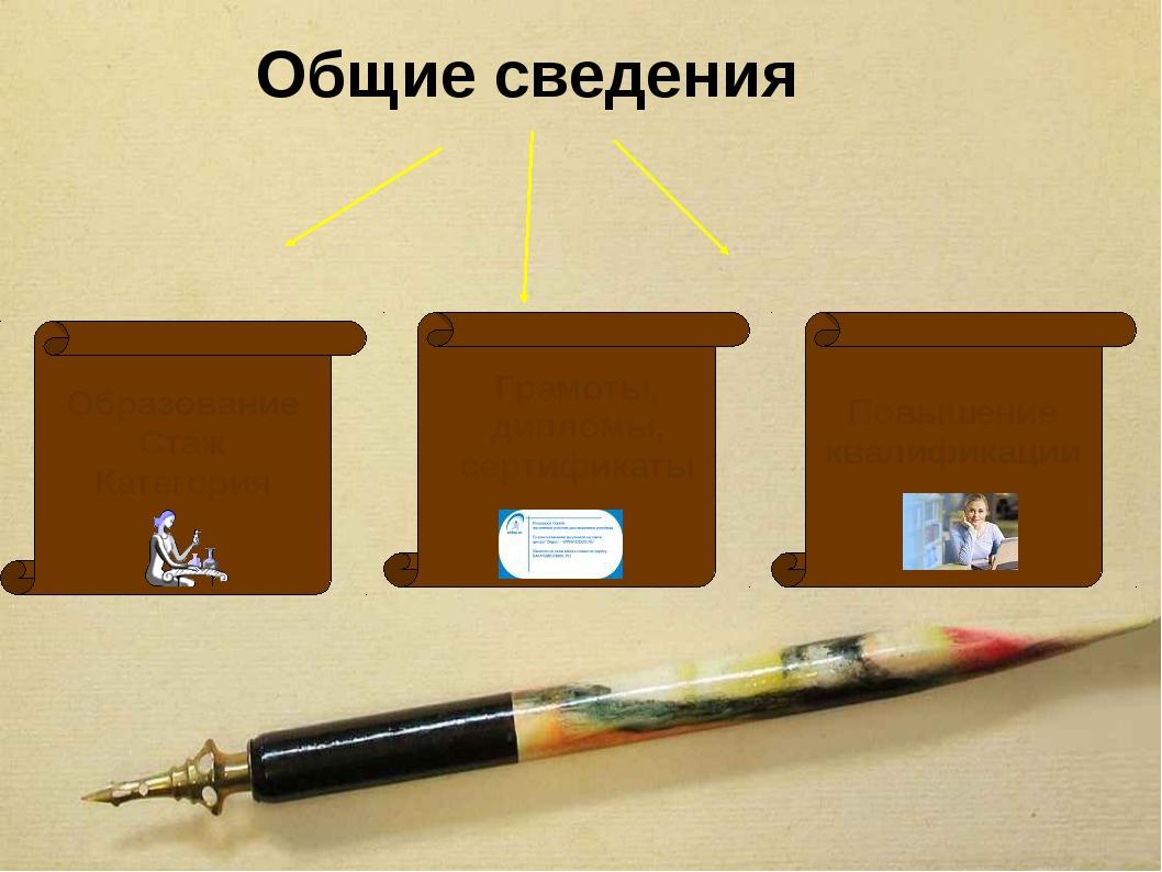 Общие сведения Образование Стаж Категория Грамоты, дипломы, сертификаты Повыш...