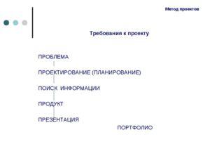 Метод проектов Требования к проекту ПРОБЛЕМА ПРОЕКТИРОВАНИЕ (ПЛАНИРОВАНИЕ) ПО