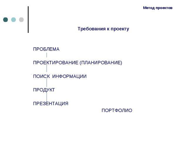 Метод проектов Требования к проекту ПРОБЛЕМА ПРОЕКТИРОВАНИЕ (ПЛАНИРОВАНИЕ) ПО...