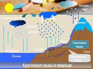 Испарение Конденсация пара Осадки – дождь Осадки – снег Ветер Круговорот воды