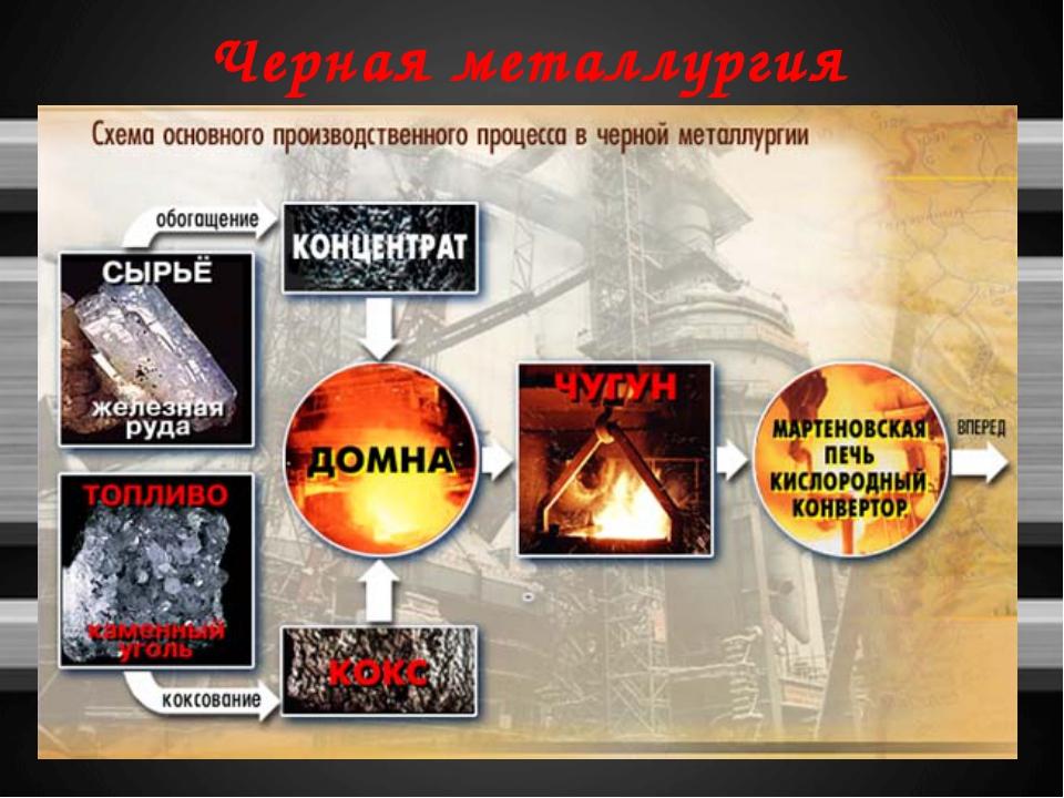 Черная металлургия