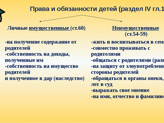 Права и обязанности детей (раздел IV гл.11) Личныеимущественные(ст.60) Неимущ...