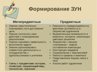 Формирование ЗУН Метапредметные Предметные Умение самостоятельно планировать