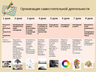 Организация самостоятельной деятельности 1 урок 2 урок 3 урок 4 урок 5 урок 6