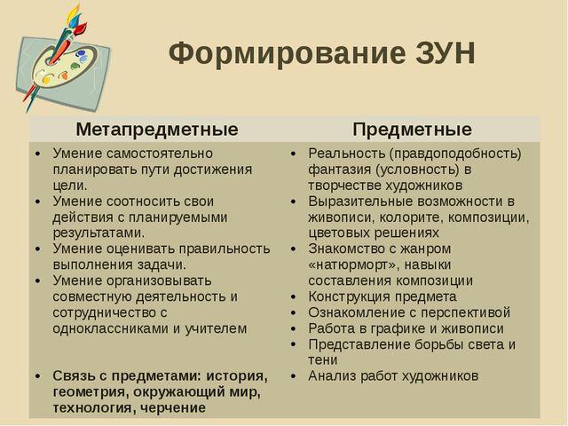 Формирование ЗУН Метапредметные Предметные Умение самостоятельно планировать...