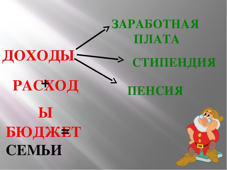ЗАРАБОТНАЯ ПЛАТА ПЕНСИЯ СТИПЕНДИЯ ДОХОДЫ РАСХОДЫ БЮДЖЕТ СЕМЬИ + =