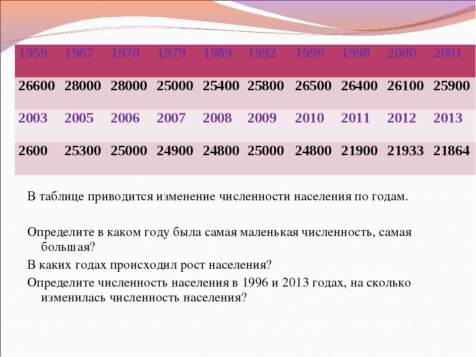 В таблице приводится изменение численности населения по годам.  Определите в...