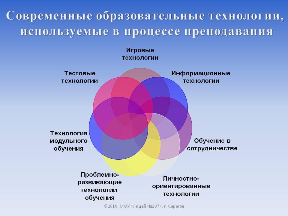 http://900igr.net/datas/pedagogika/Litsej-107-Saratov/0010-010-Sovremennye-obrazovatelnye-tekhnologii-ispolzuemye-v-protsesse.jpg