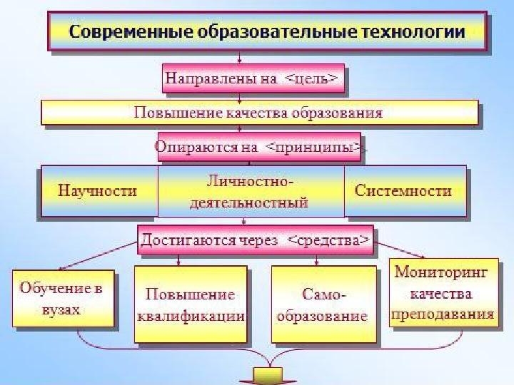 Инновационные образовательные методы и технологии инновационные образовательные методы и технологии начальник