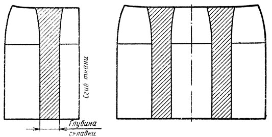 Рис. 42. Раскладка выкройки юбки на ткани для получения складок, расположенных по осевой линии вытачек