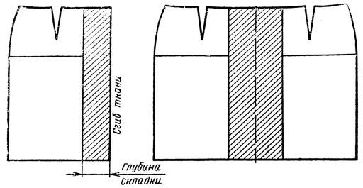 Рис. 41. Раскладка выкройки юбки на ткани для получения складки посередине полотнища