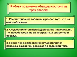 Работа по мнемотаблицам состоит из трех этапов: 1. Рассматривание таблицы и р